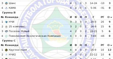 Чемпионат  среди любительских команд «Кубок Содружества – 2017 Набережные Челны»