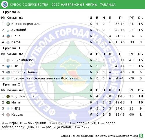 Завершился групповой этап по футболу на «Кубок Содружества». Далее на очереди плей - офф.